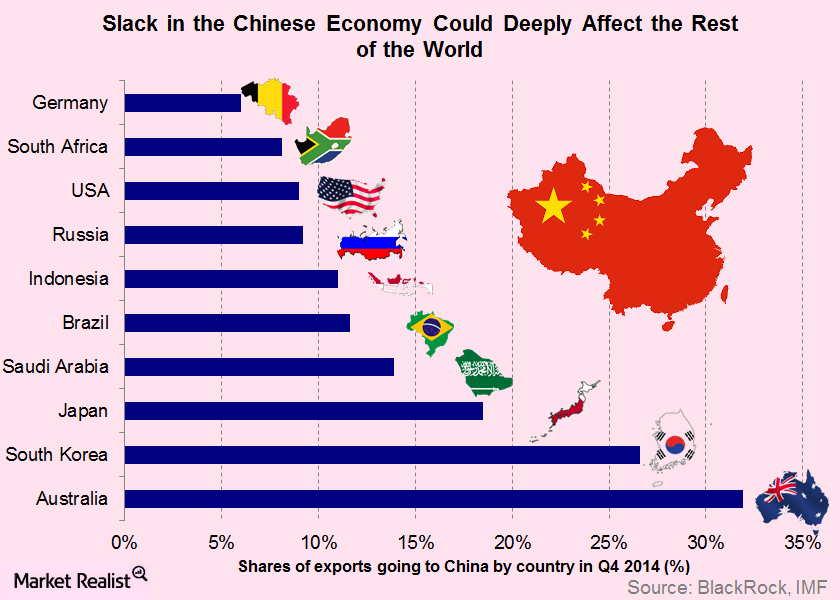 effect of globalisation on chinas economy Globalization is a process of global economic, political and cultural integration it has made the world become a small village the borders have been broken down between countries.